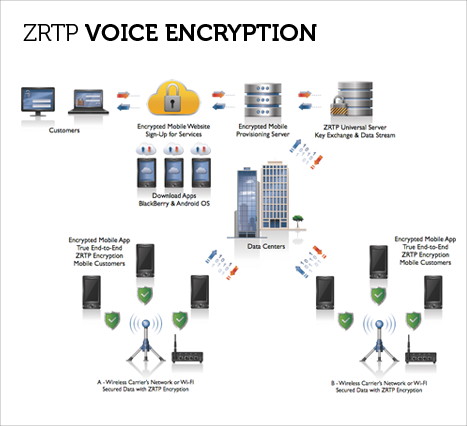 Voice Encryption App | Blackberry & Android | Encrypted Mobile |